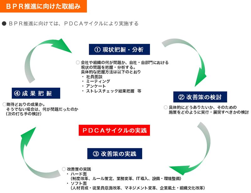 BPR推進に向けては、PDCAサイクルにより実施する